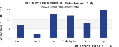 nutritional value and nutrition facts in kfc per 100g